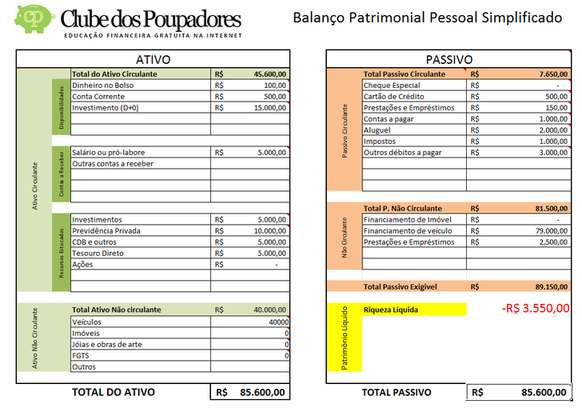Planilha Balanço Patrimonial Pessoal Excel Clube Dos